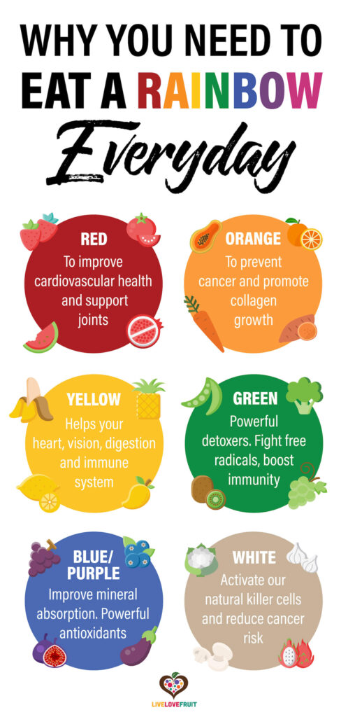 illustrated different foods from colors of the rainbow with text - why you need to eat a rainbow everyday