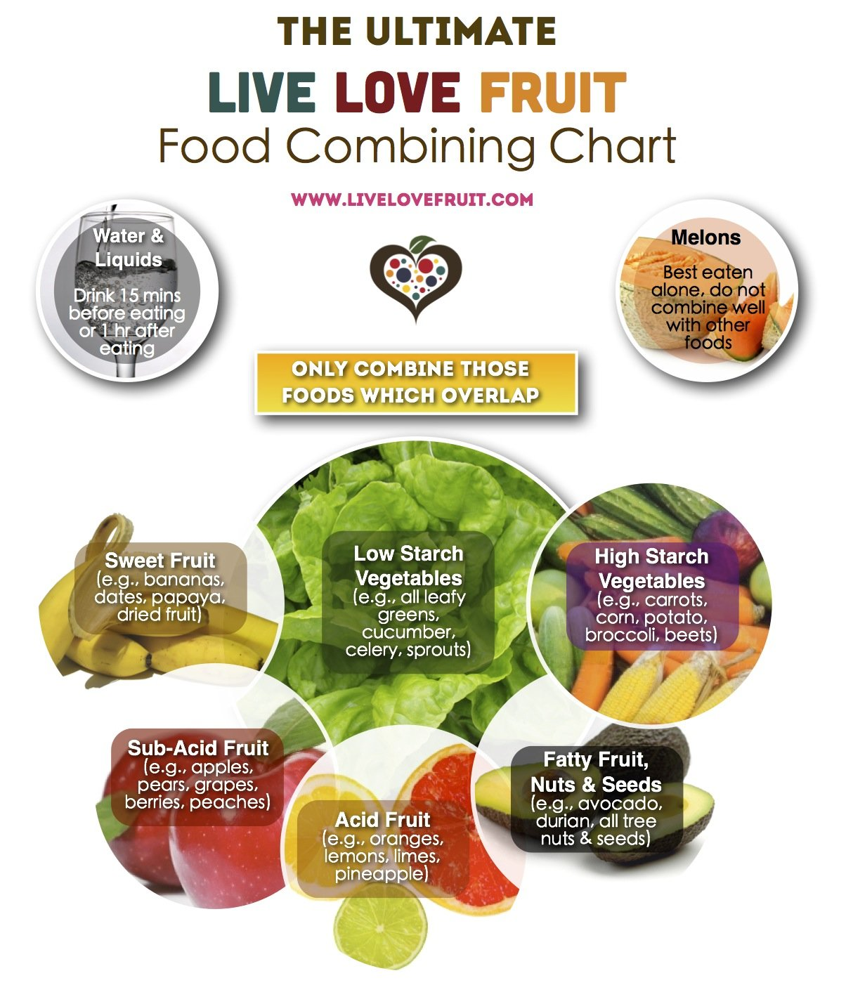 Try This Https Livelovefruit Wp Content Uploads 2017 07 Food Combining 1 Jpg