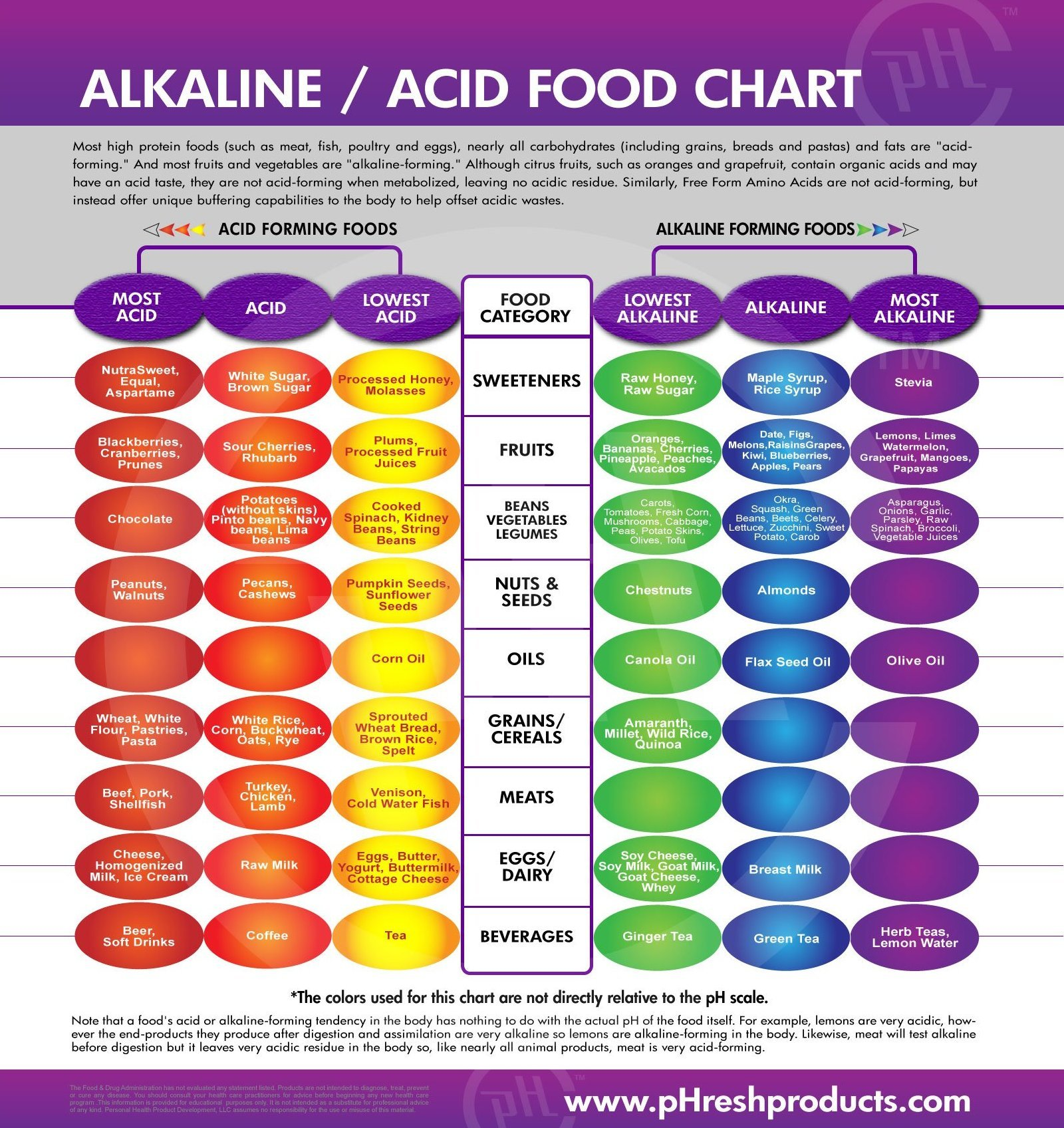 how acidic foods cause chronic disease