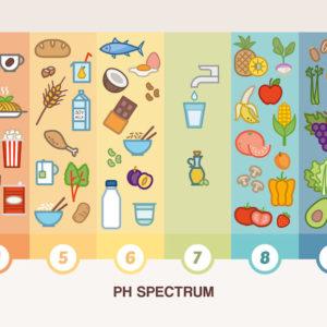 how acidic foods cause chronic disease