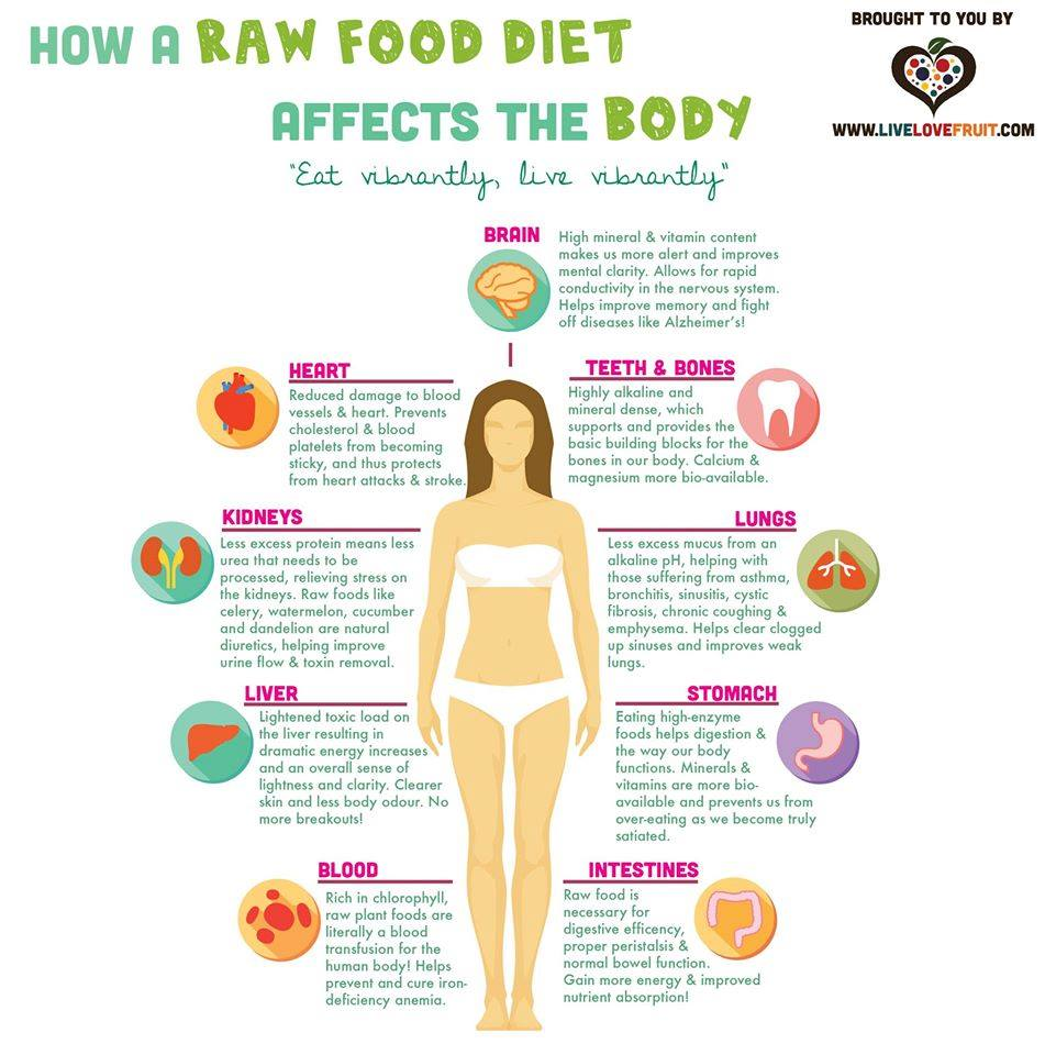 Healthy Foods Affect Your Body