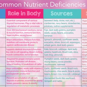Common Nutrient Deficiencies