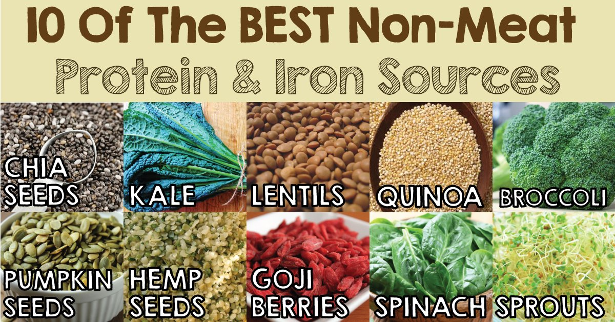 infographic of different plant-based sources of protein and iron with text - 10 of the best non-meat protein and iron sources