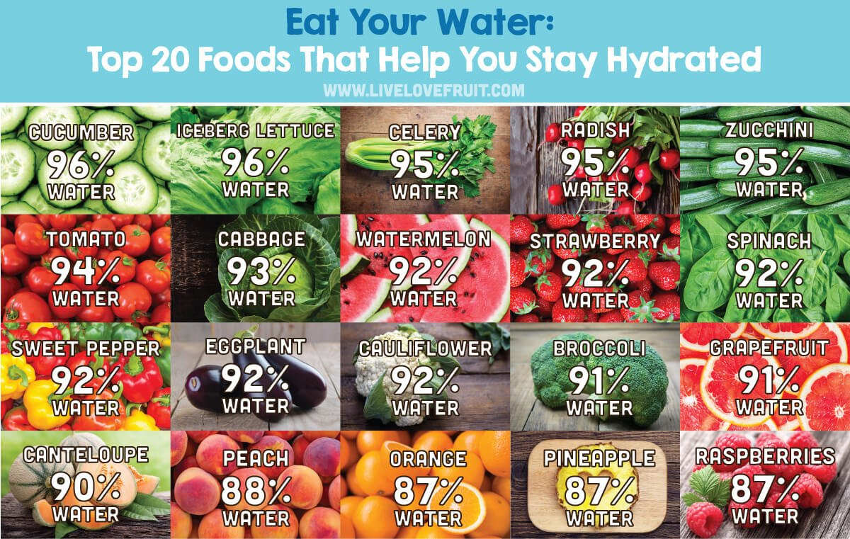 foods that help you stay hydrated