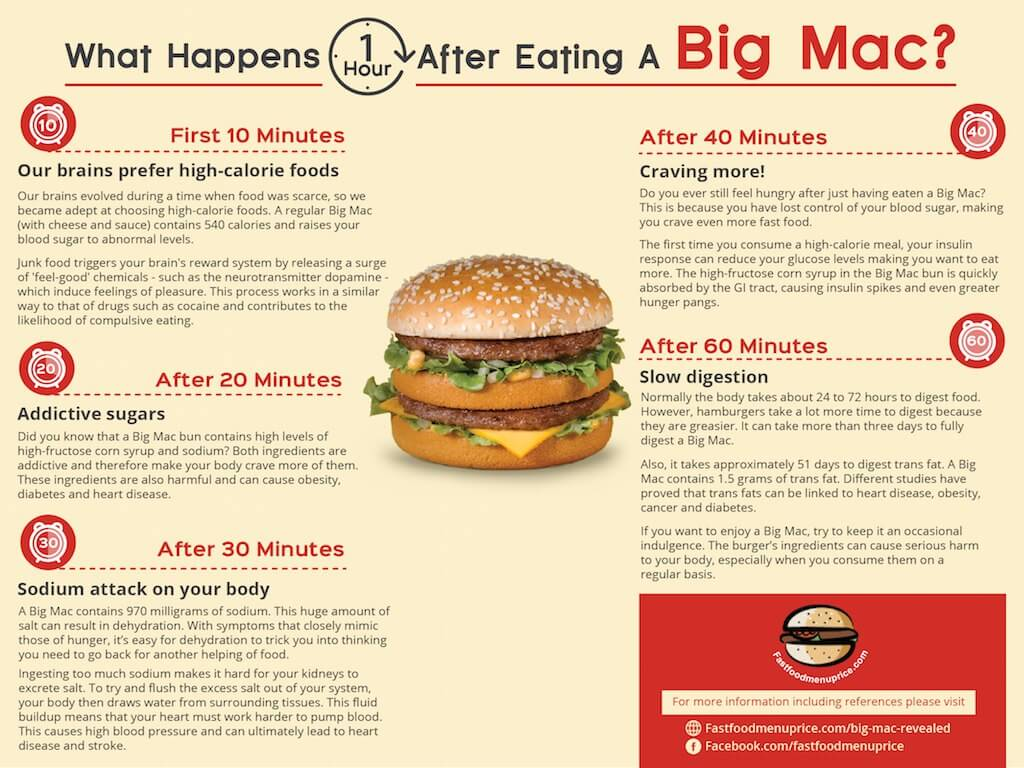 What-happens-an-hour-after-eating-Big-Mac