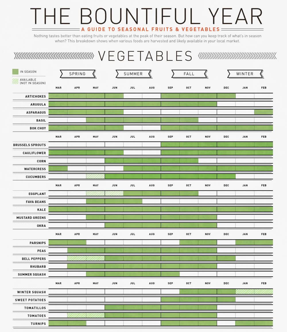 whats-in-season-vegetables