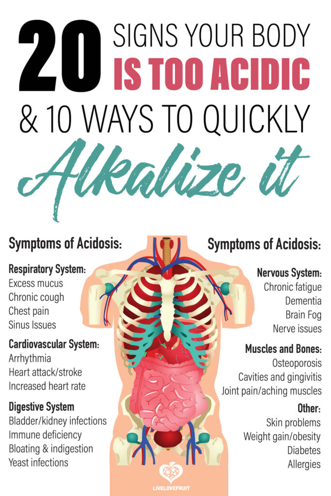 acidosis in the body illustrated with text - 20 signs your body is too acidic & 10 ways to quickly alkalize it