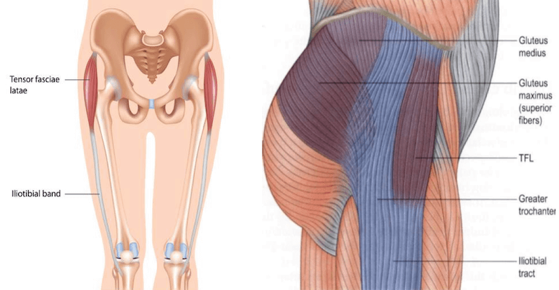 Get Rid Of Pain And Tenderness In The Outer Knee And Thigh With This