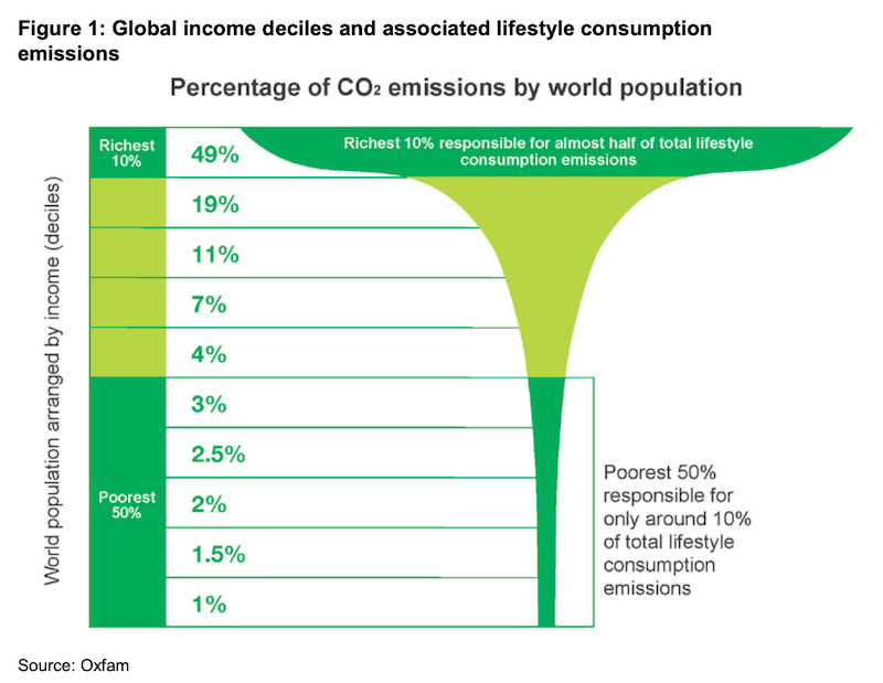 CO2 emissions wealthy